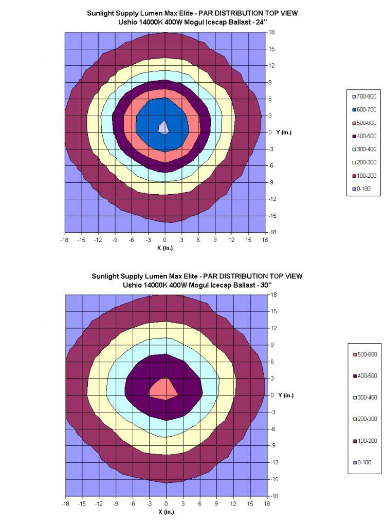 figure1_lumen_max_eliite_top.jpg