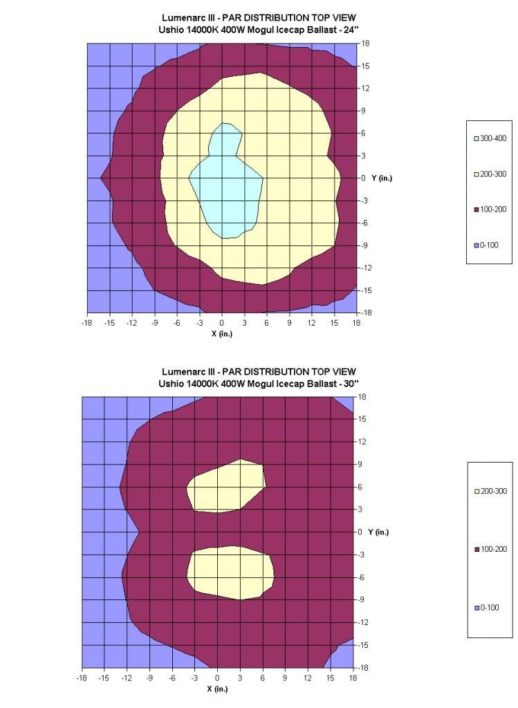 figure7_lumenarc_iii_top.jpg