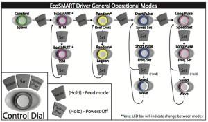 ecotech_marine_vortech_ecosmart_operational_modes