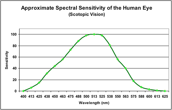 Figure 1. Spectral sensitivity of the eye in conditions of very low light intensity.