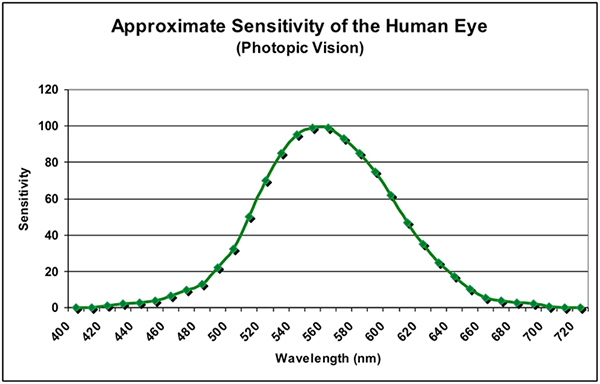 Figure 2. As light intensity increases, the spectral sensitivity of the eye shifts towards the warmer portions of the spectrum, including more green, yellow, and red wavelengths.