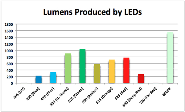 Figure 4. Lumens produced per watt by various LEDs. 'Brightness' of these lights is a very poor indicator of their ability to promote photosynthesis.
