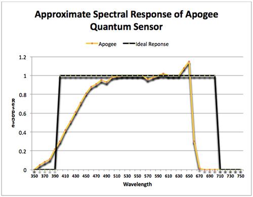 Figure 5. The ideal response of a quantum (PAR) sensor (dark line) and approximate true response (light line.)