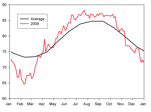 Figure 1. Sea-surface temperature measured at Sombrero Reef, FL as part of the Coral Bleaching Virtual Station program through NOAA. Climatological average temperature (black) and recorded temperature for the year 2009 (red).