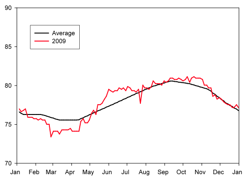 Figure 2. Sea-surface temperature measured at Oahu-Maui, HI as part of the Coral Bleaching Virtual Station program through NOAA. Climatological average temperature (black) and recorded temperature for the year 2009 (red).