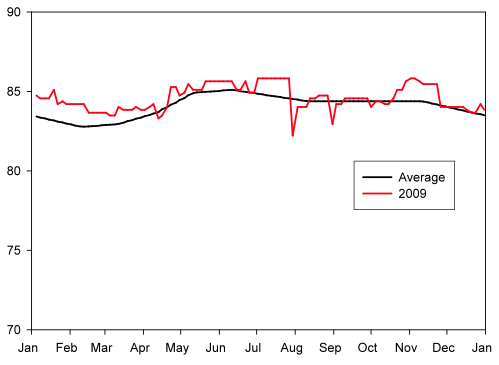 Figure 4. Sea-surface temperature measured at Palau as part of the Coral Bleaching Virtual Station program through NOAA. Climatological average temperature (black) and recorded temperature for the year 2009 (red).