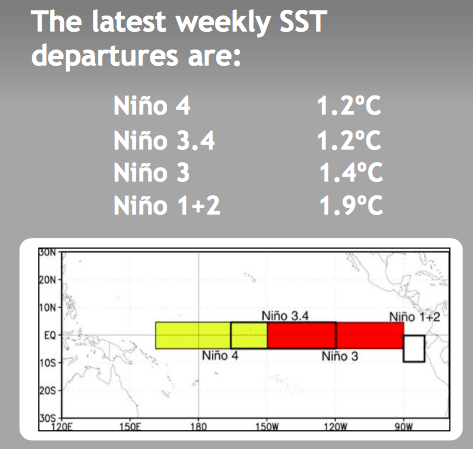 """NOAA Climate Prediction Center current weekly anomalies in different El Niño monitoring regions. Surface temperatures in the Niño 3.4 region only need to be 0.5°C above normal to be in """"El Niño Conditions"""", they are currently at 1.2°C above normal."""