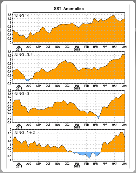 Time evolution of surface warming in areas of the Pacific where El Niño conditions are monitored.