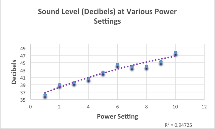 Figure 11. Sound level of Gyre pump at various power settings. Ambient noise in the room (with pump off) was ~37 decibels.