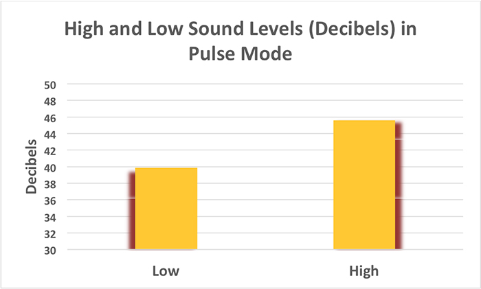 Figure 12. Sound levels as the Gyre pump ramps up and down in Pulse Mode.