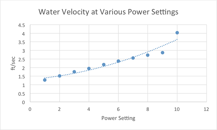 "Figure 4. Water velocities were measured with an electronic water velocity meter with the sensor placed ~1/8"" from the pump's discharge."