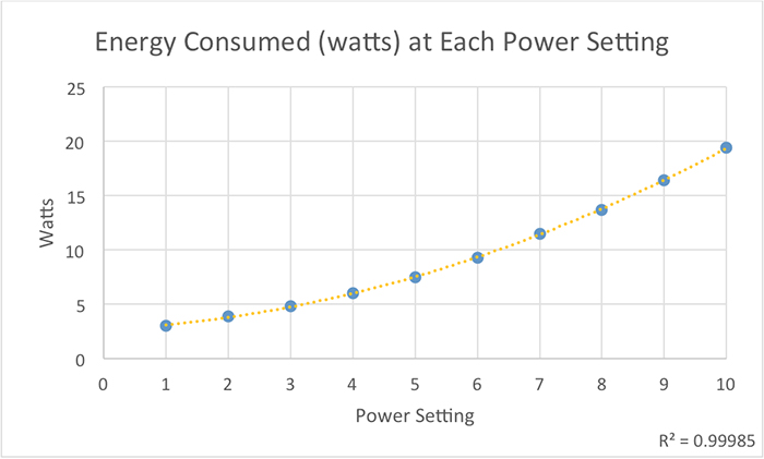 Figure 9. Approximate energy (in watts) consumed by the XF-130 Gyre pump at various speed settings.