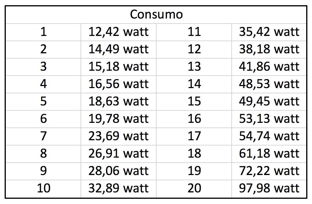2015-06-pompa-risalita-corallinea-big-world-BQ-5000L-misurazioni-consumo