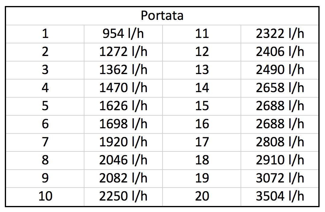 2015-06-pompa-risalita-corallinea-big-world-BQ-5000L-misurazioni-portata