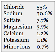 Table 1: Approximate ionic composition of elements used to create synthetic seawater