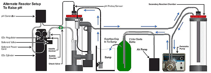 This schematic shows an alternate calcium reactor setup that helps raise pH.