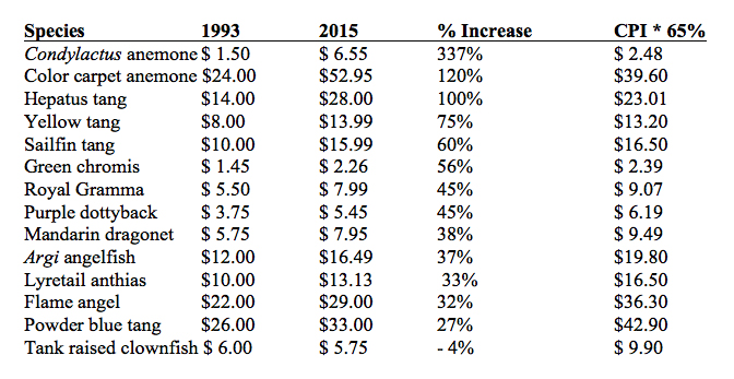 Price comparisons for a California fish importer from 1993 to 2015.
