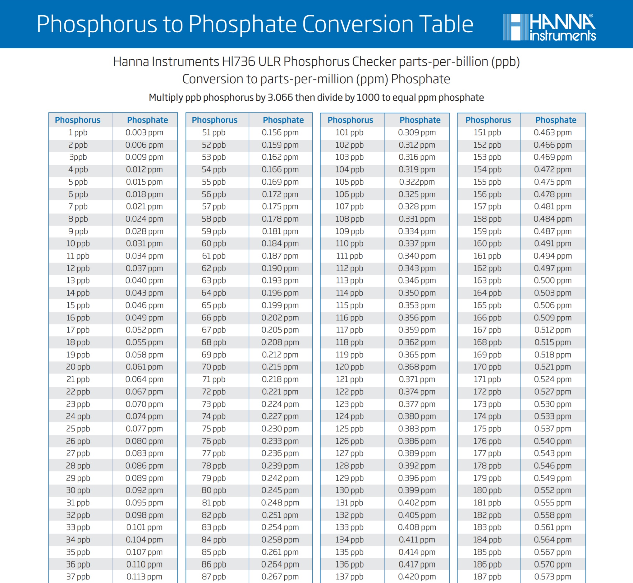 Intro To Phosphate And My Experience And Tips About Hanna Instrument U0026 39 S Ulr Phosphorus Checker