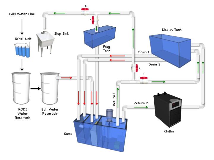 saltwater aquarium plumbing diagram build aquarium canopy diagram