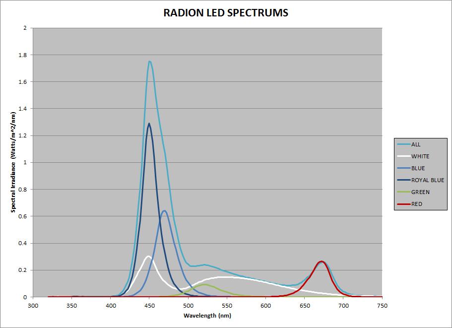 figure_2_radion_spectrums.jpg