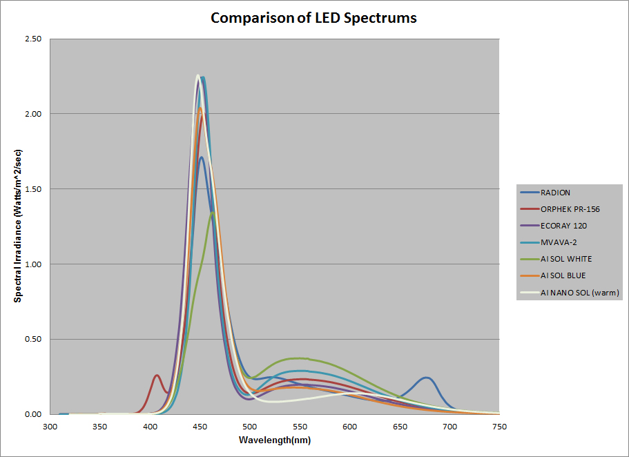 figure_9_comparison_of_all_led_spectrums.jpg