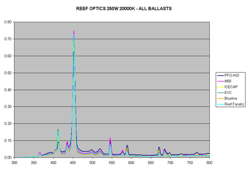 Figure6-ReefOptics-250W-20K.gif