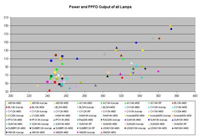 fig21-power-vs-ppfd.gif