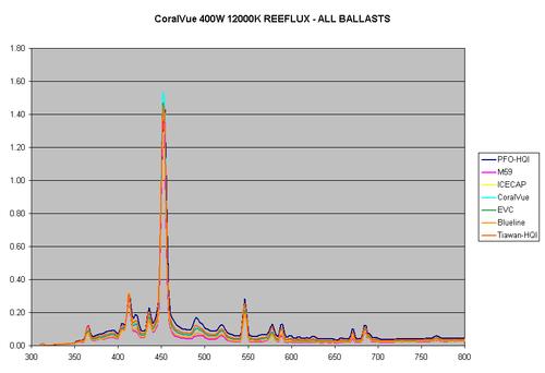 Figure1-Coralvue-400W-12K.gif