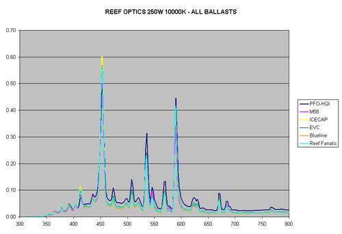 Figure4-ReefOptics-250W-10K.gif