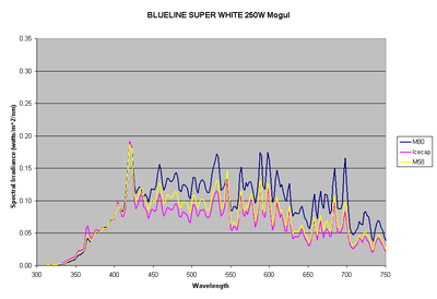 fig4-bluelinesuperwhite.gif