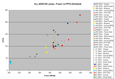 fig8-all-ppfd-vs-power.gif