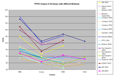 fig20-ppfd-all-lamps.gif