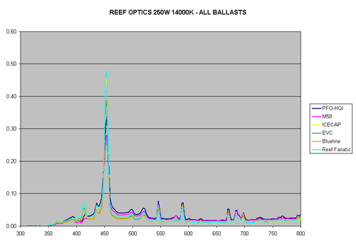 Figure5-ReefOptics-250W-14K.gif