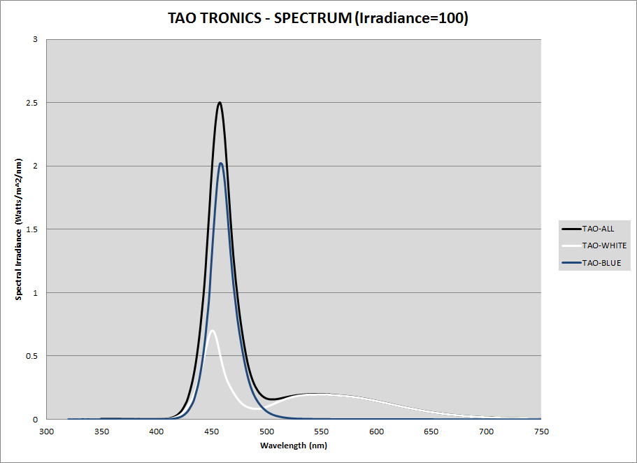 figure_11_tao_tronics_spectrum.jpg